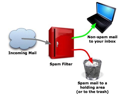 Anti Spam Server